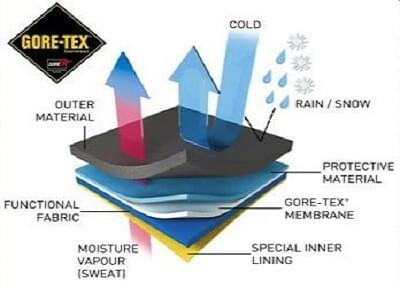 Gore-tex is al jaren marktleider op het gebied van hoogwaardig materiaal