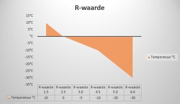 De R-waarde is de isolatie van een slaapmat na het testen hiervan