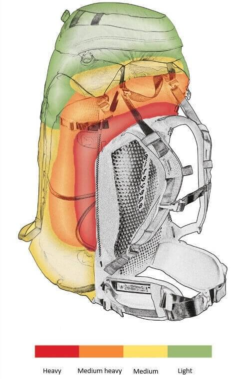 Bekijk hoe je je rugzak inpakt op Outdorado.com