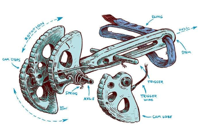 Cams bestaan uit bewegende delen om zo het gebruik te verbeteren